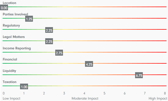 impact scores